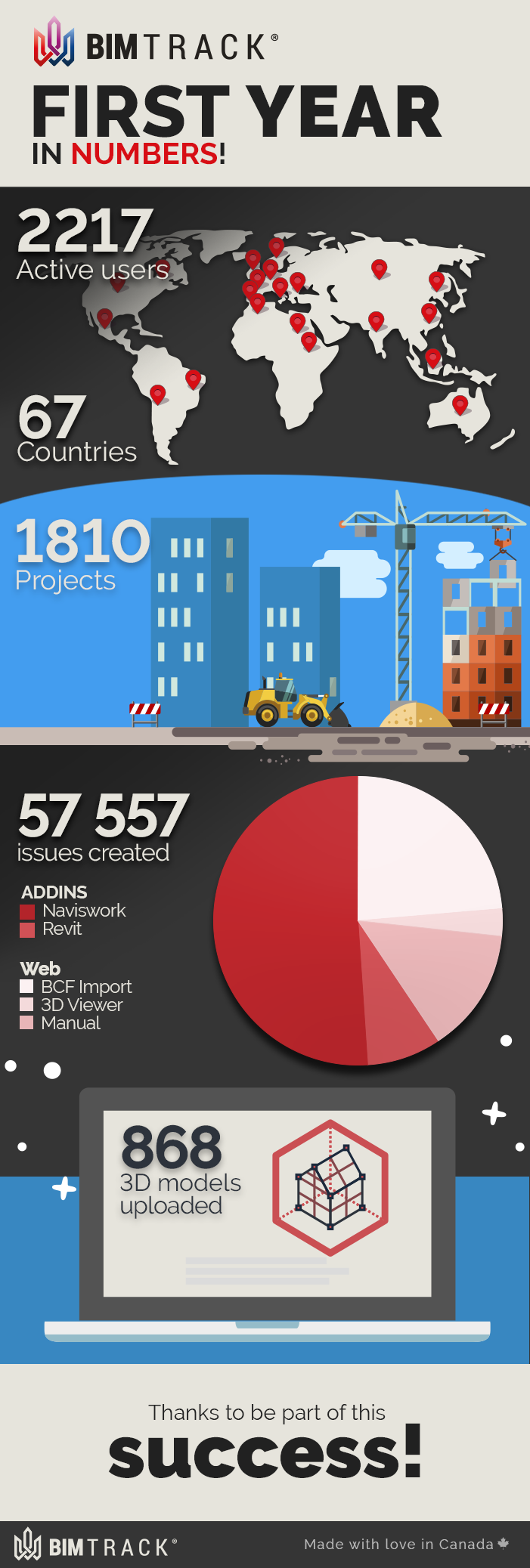 BIM Track first year in numbers