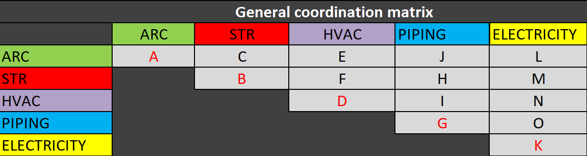 Coordintation Matrix