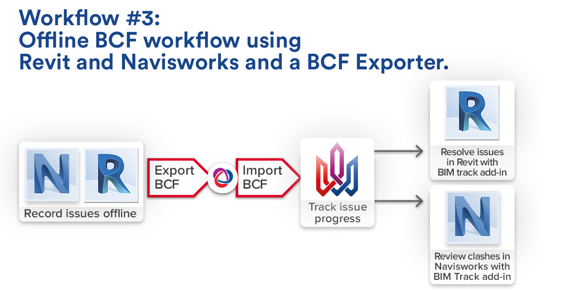 Offline BCF workflow using Revit and Navisworks and a BCF Exporter