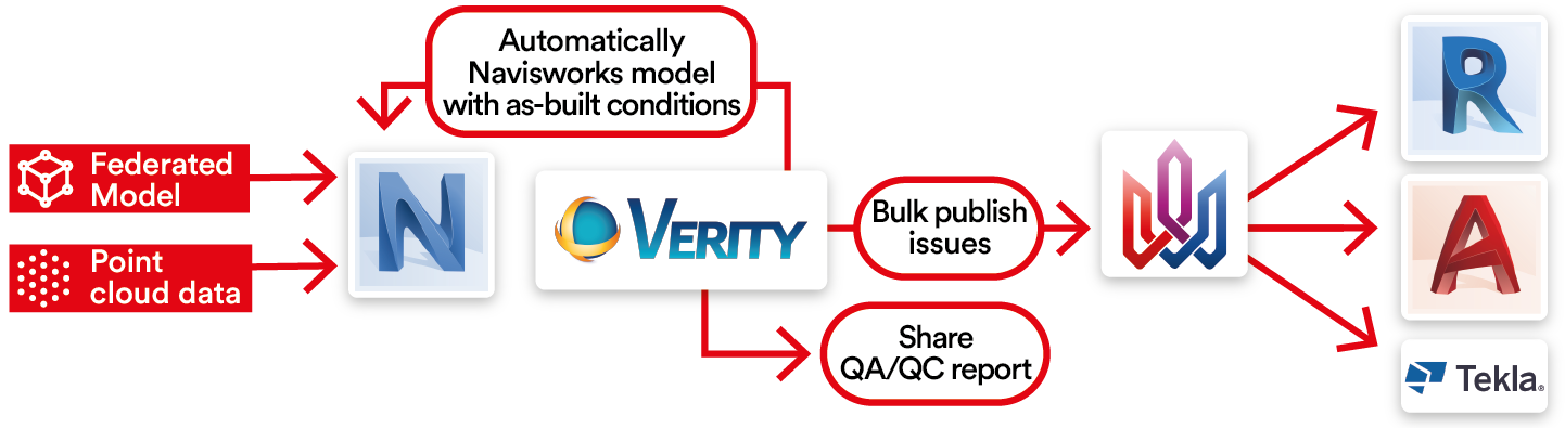 A QA/QC workflow for automated as-built verification with ClearEdge 3D Verity.