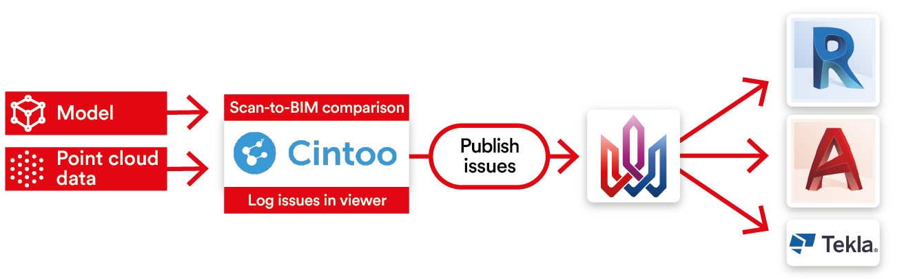 A QA/QC workflow for online scan-to-BIM comparison with Cintoo Cloud